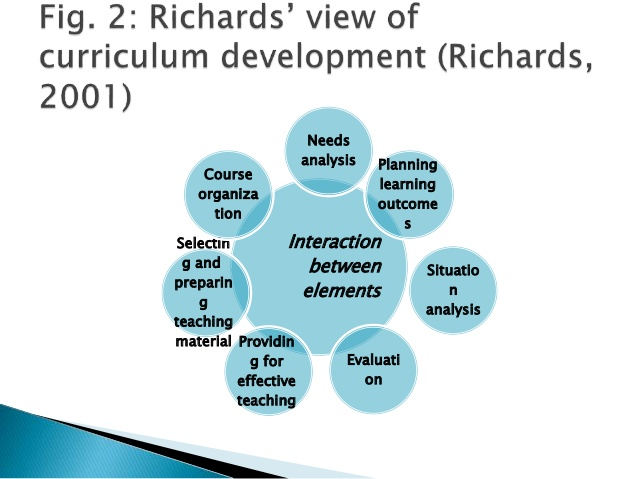 EDCI 211 -  CURRICULUM THEORY AND DEVELOPMENT